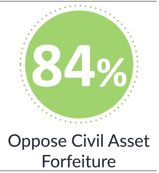 Civil Asset Forfeiture